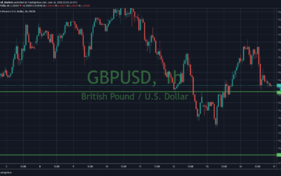 GBP/USD falls on a key support after 10 day streak